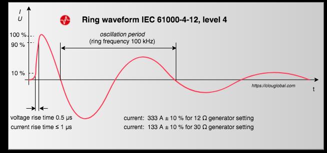 ring waveform IEC 61000 4 12