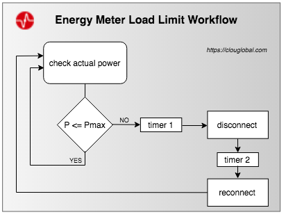 Energy Meter Load Limit Function