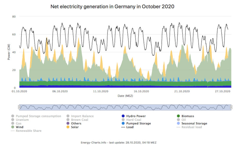 Net Electricity Generation Germany Oct2020 Renewable Only